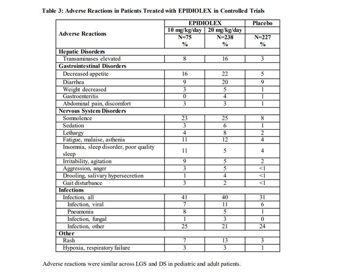 Table 3 Adverse Reactions to Epidiolex