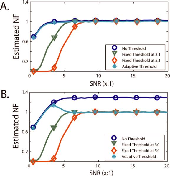"""Simulated impact of thresholds on bias in SVNF estimation. 5,000 Monte Carlo iterations were performed for each of 10 Rician distributed observations and for each of 40 linearly spaced SNRs between 1:2 and 20:1. For each dataset, the SVNF was estimated using Eq. (7) with a threshold of 0:1 (no threshold), 3:1, 5:1, and by Eq. (8) (data-adaptive threshold). Second, 5,000 Monte Carlo draws of 1 Rayleigh distributed observation (i.e., an """"outlier"""" with a Rician distribution with SNR=0:1) and 9 Rician distributed observations for each of 40 linearly spaced SNRs between 1:2 and 20:1. For each dataset, the SVNF was estimated using Eq. (7) with a threshold of 0:1 (no threshold), 3:1, 5:1, and by Eq. (8) (data-adaptive threshold). The standard error on all reported estimates is less than 0.005 (for clarity, error bars are not shown)."""