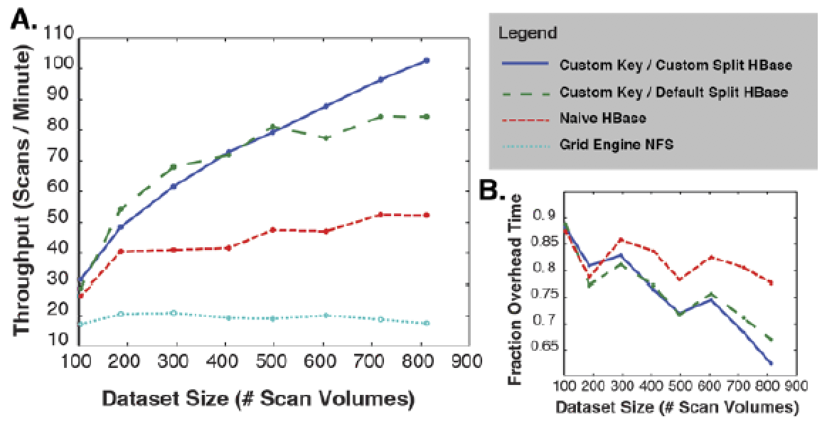 Throughput analysis for each of the test scenarios. (A) presents the number of datasets processed per minute by each of the scenarios as a function of the number of datasets selected for processing. (B) shows the fraction of time spent on overhead relative to the number of datasets.