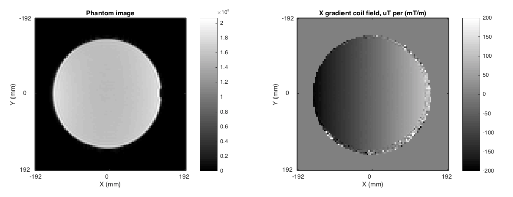 Figure 1. LEFT: Image of the gradient field mapping phantom. RIGHT: Measured field map for the X gradient coil. Fields were measured for all three linear gradient coils.