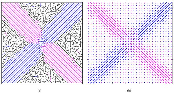 Comparison between Traditional DTI and CFARI at SNR of 25:1 and b-value of 1000 s/mm2. (a) Traditional DTI, where fibers having FA<=0.25 are considered to be isotropic component (shown in black). (b) CFARI can resolve multiple crossing fibers.
