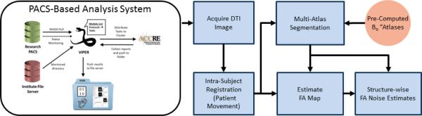 Flowchart demonstrating the PACS-based Diffusion Tensor Imaging quality analysis framework. The framework begins by utilizing a PACS-based framework for acquiring a recently scanned target. Once the DTI image is acquired, standard pre-processing steps are performed for accounting for patient movement via an intra-subject rigid registration. Next, a whole image FA map and the multi-atlas segmentation process (using the pre-computed B0 atlases) are performed simultaneously in order to achieve the pertinent information about the current subject. Finally, structure-wise FA noise estimates are constructed using a wild-bootstrap estimation procedure.