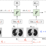 """The framework of DLSTM (three """"steps"""" in the example). x_t is the input data at time point t, and d_t is the time distance from the time point t to the latest time point.  """"F"""" represents the learnable DLSTM component (convolutional version in this paper). H_t and C_t are the hidden state and cell state, respectively. The input data, x_t, could be 1D, 2D, or 3D."""