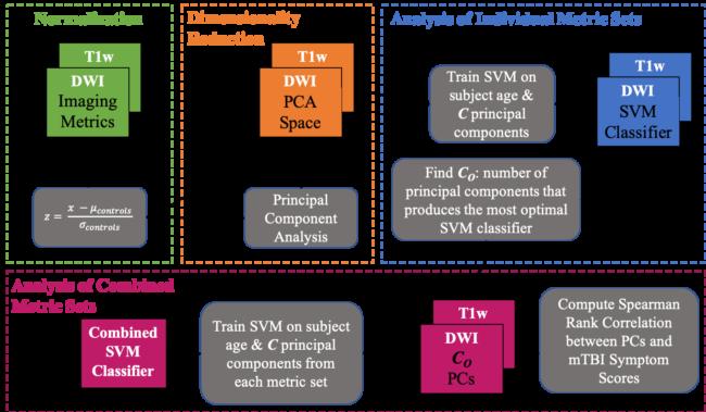 Imaging Metric Analysis