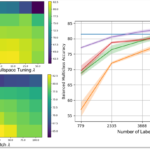For experiment 1 using HAM10000, the mean balanced multiclass accuracy across five folds is shown for the hyperparameter search for MixMatch (bottom left) and Nullspace Tuning (top left). The highest performing hyperparameter is used in reporting the final performance (right) where the baseline is the balanced multiclass accuracy reported by the ISIC 2018 challenge for the Li method. The shaded region represents the standard error of the mean.