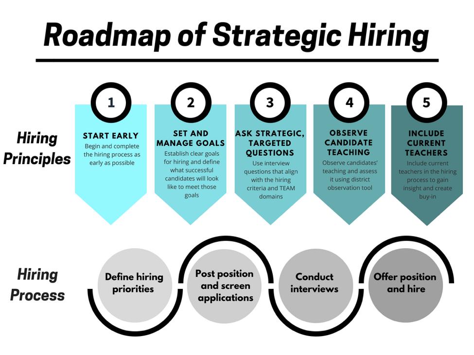 2a. Roadmap of Strategic Hiring