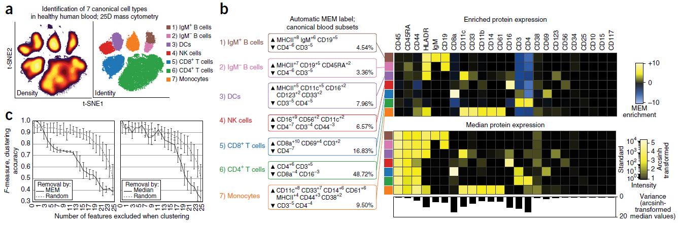Diggins et al - Nature Methods 2017 MEM Fig 1